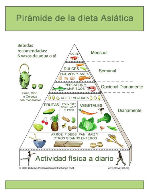 piramide de la dieta asiatica