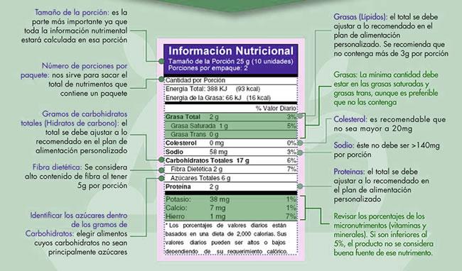 Ejemplo de una etiqueta con información nutricional